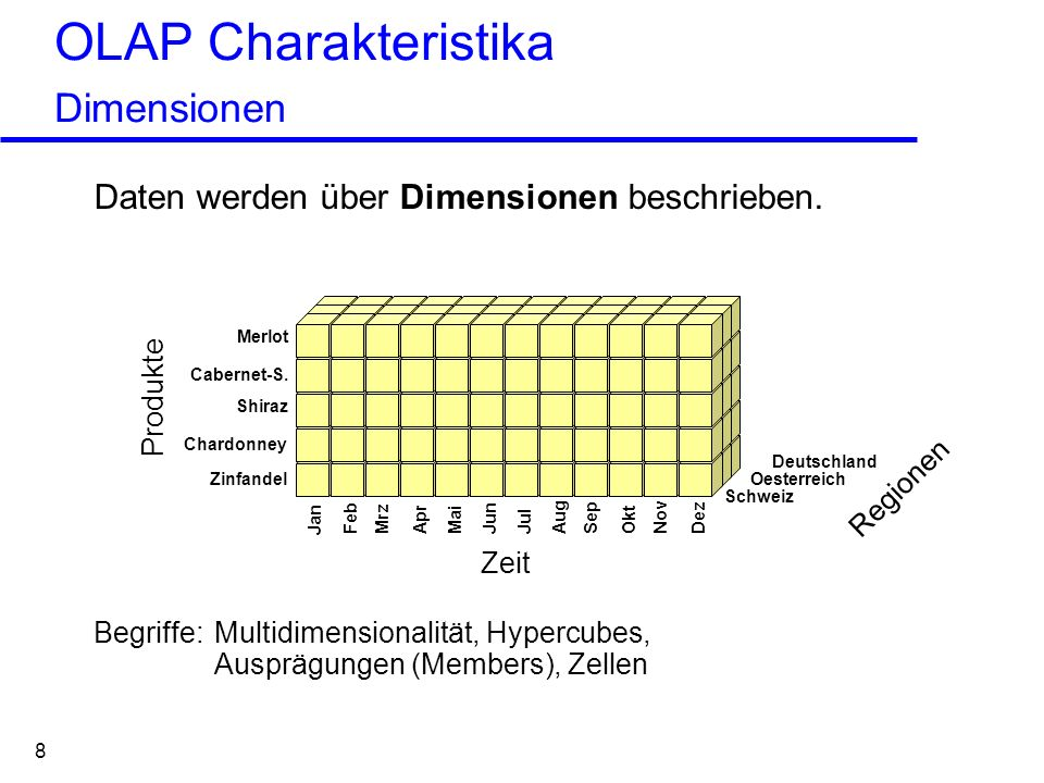 OLAP Charakteristika Dimensionen