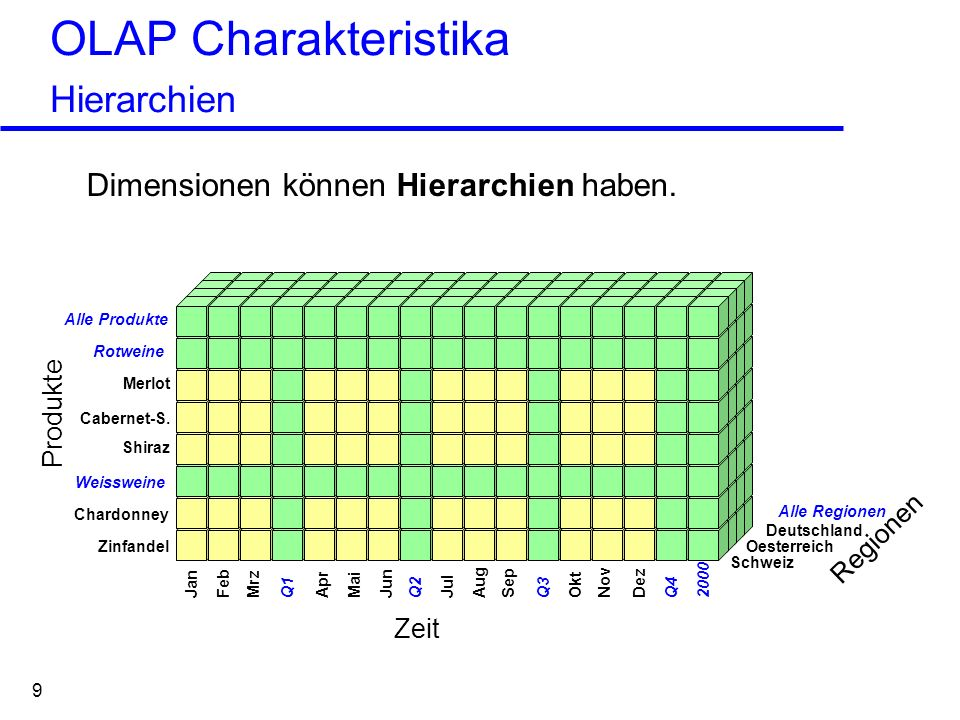 OLAP Charakteristika Hierarchien