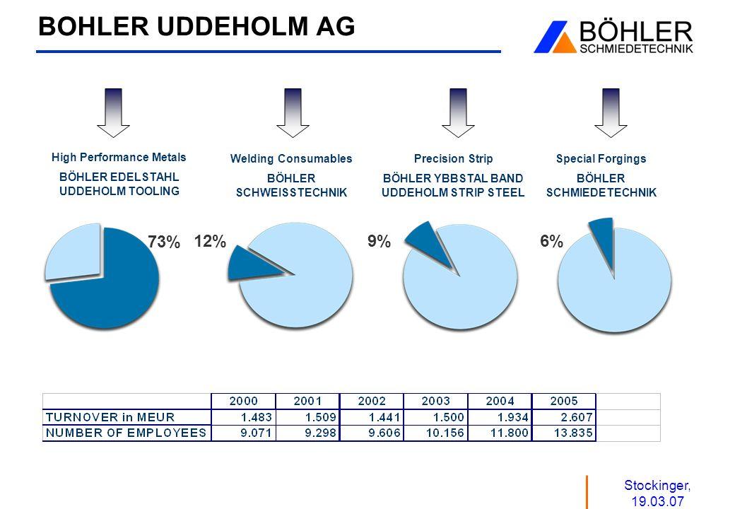BOHLER UDDEHOLM AG 73% 12% 9% 6% Stockinger, 19.03.07