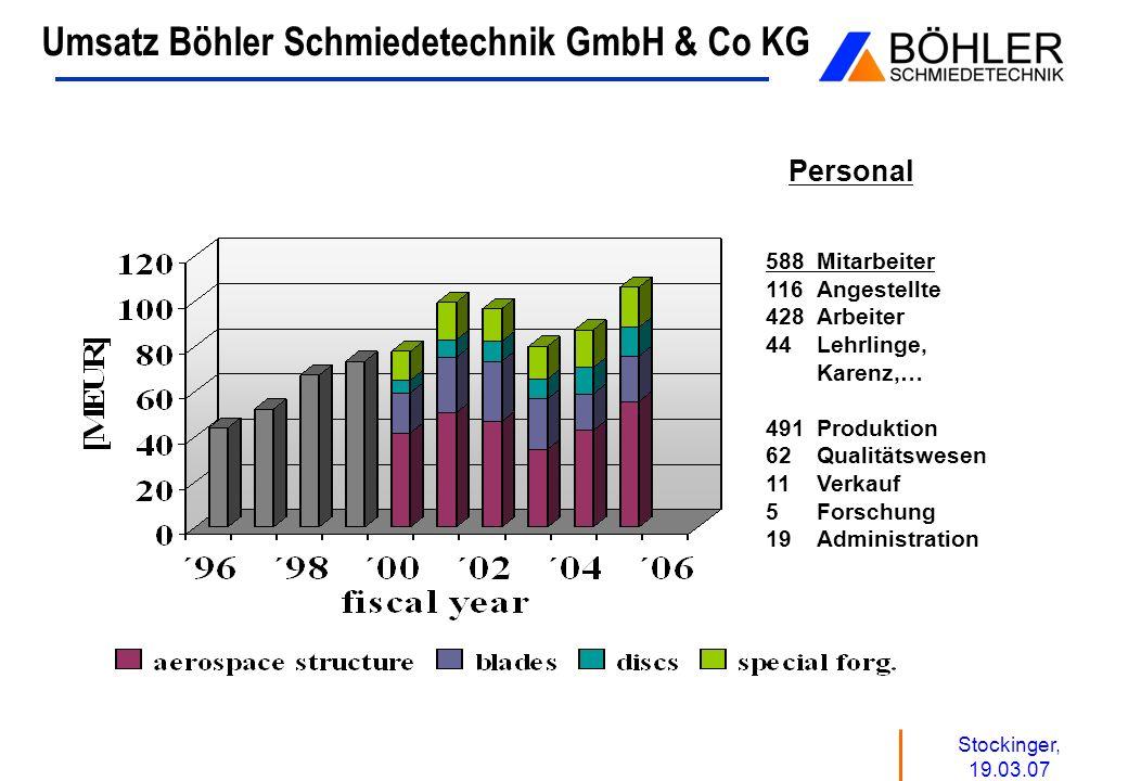 Umsatz Böhler Schmiedetechnik GmbH & Co KG