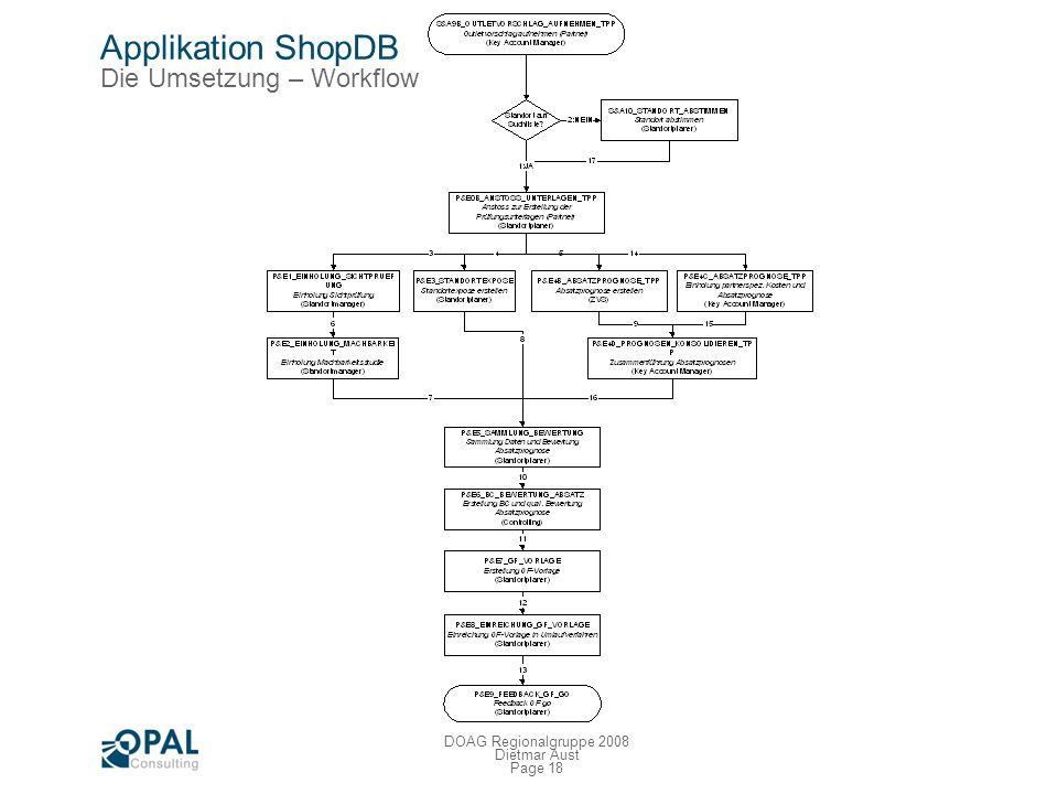 Applikation ShopDB Die Umsetzung – Workflow