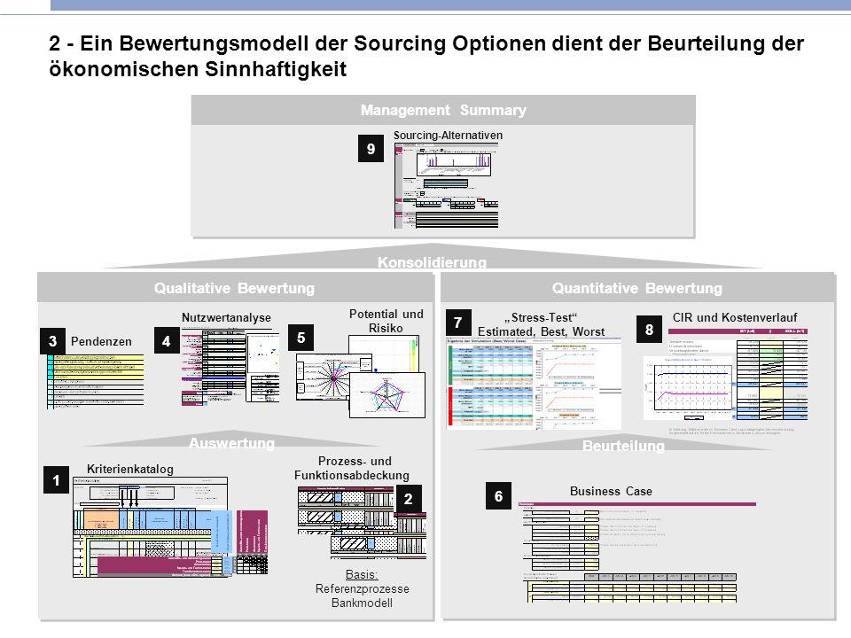2 - Ein Bewertungsmodell der Sourcing Optionen dient der Beurteilung der ökonomischen Sinnhaftigkeit