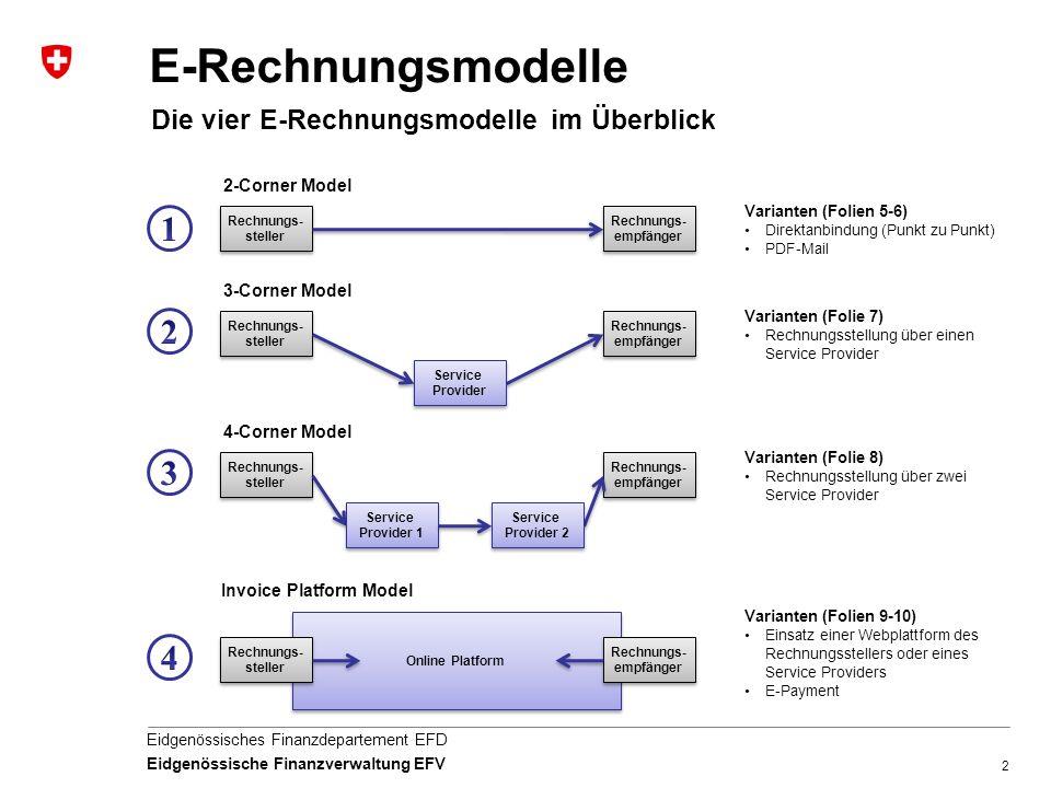 E-Rechnungsmodelle 1 2 3 4 Die vier E-Rechnungsmodelle im Überblick