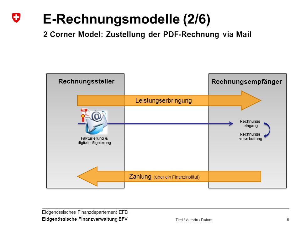 E-Rechnungsmodelle (2/6)