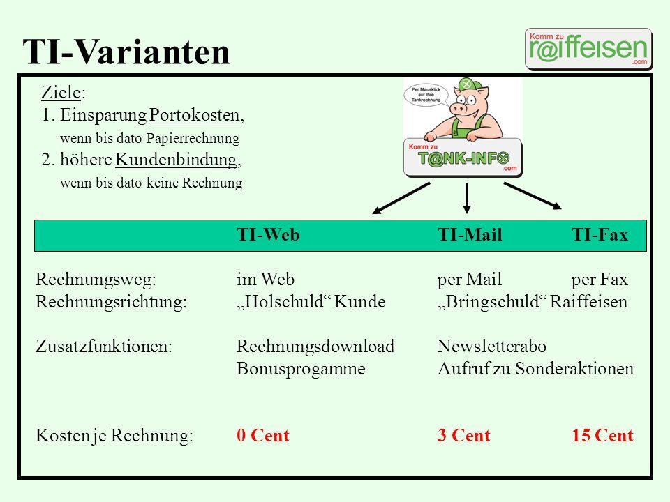 TI-Varianten Ziele: 1. Einsparung Portokosten,