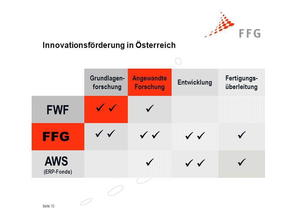 Innovationsförderung in Österreich