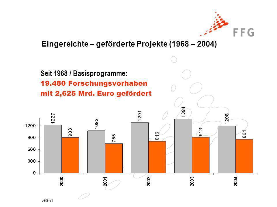 Eingereichte – geförderte Projekte (1968 – 2004)
