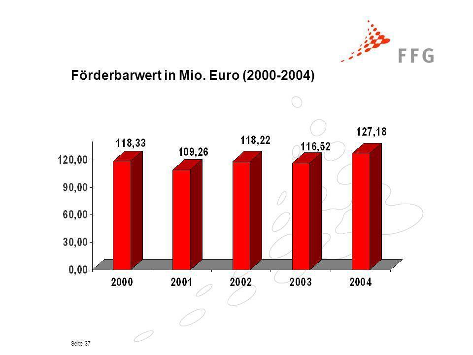 Förderbarwert in Mio. Euro (2000-2004)