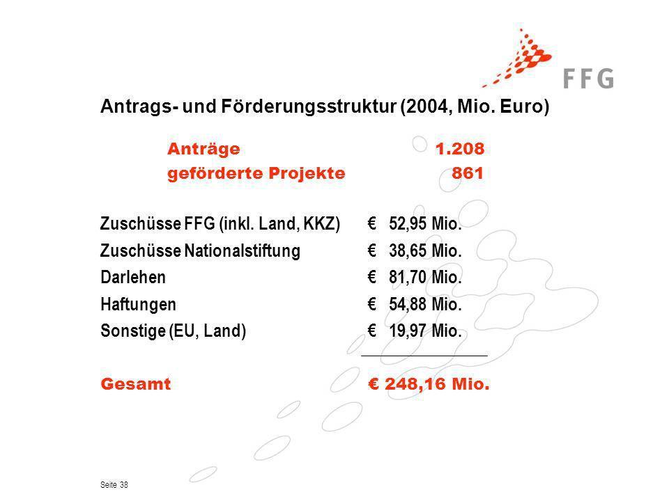 Antrags- und Förderungsstruktur (2004, Mio. Euro)
