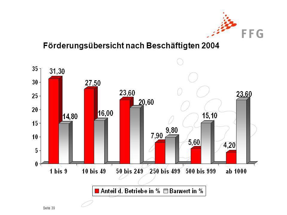Förderungsübersicht nach Beschäftigten 2004