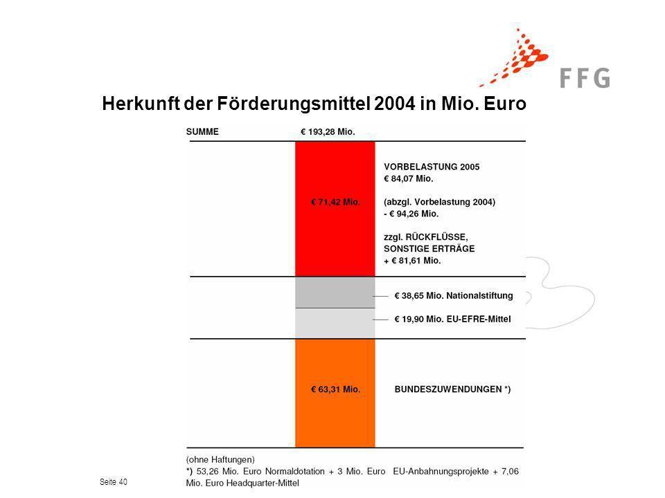 Herkunft der Förderungsmittel 2004 in Mio. Euro