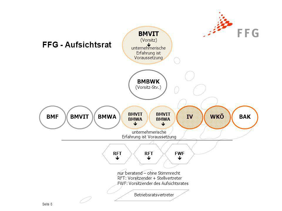 FFG - Aufsichtsrat BMVIT BMWA BMF IV WKÖ BAK BMBWK RFT  FWF