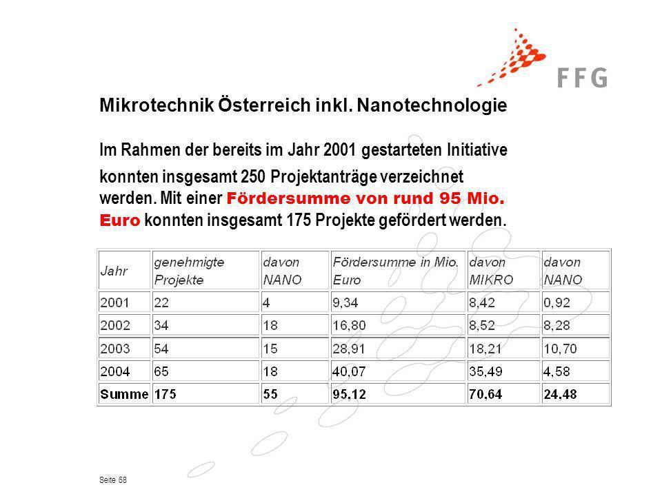 Mikrotechnik Österreich inkl. Nanotechnologie