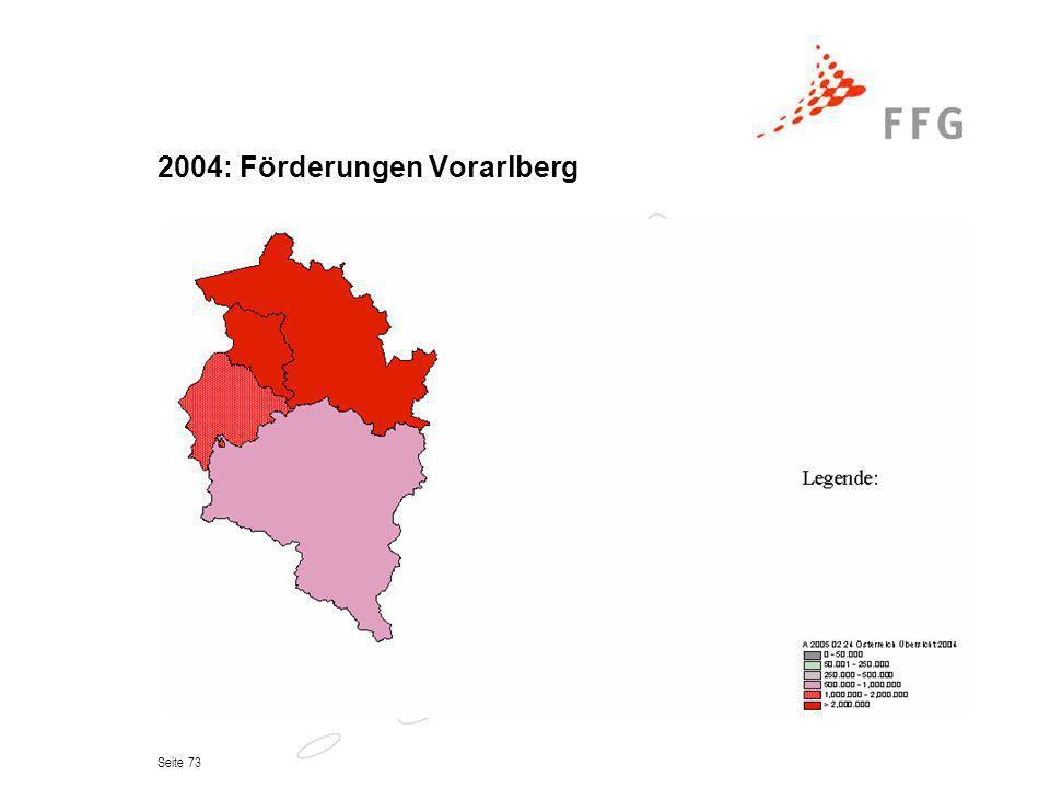 2004: Förderungen Vorarlberg