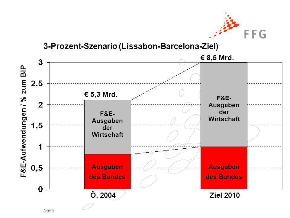 3-Prozent-Szenario (Lissabon-Barcelona-Ziel)