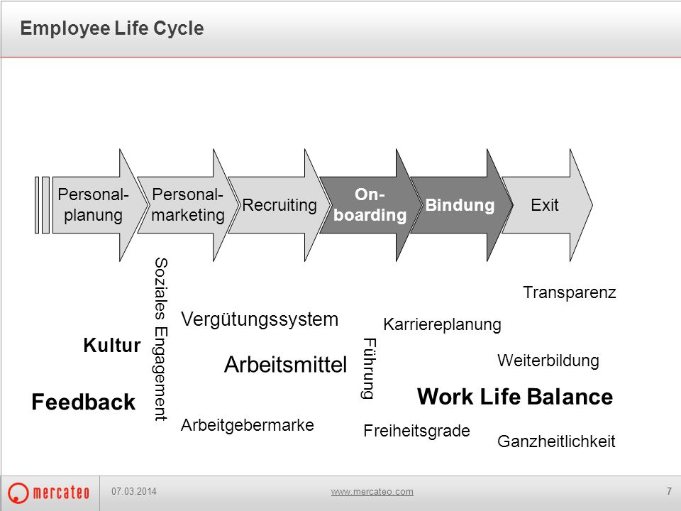 Arbeitsmittel Work Life Balance Feedback Employee Life Cycle