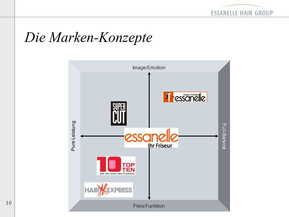 Die Marken-Konzepte Image/Emotion Pure Leistung Full-Service