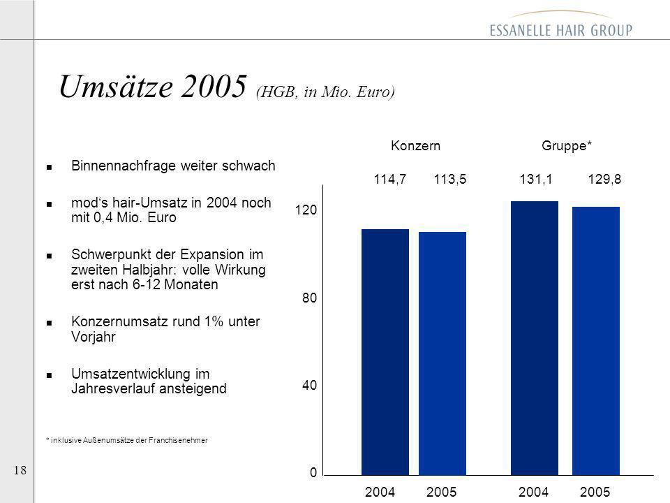 Umsätze 2005 (HGB, in Mio. Euro)