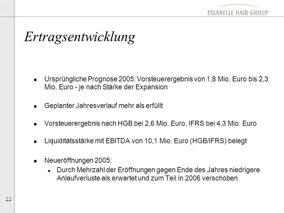 Ertragsentwicklung Ursprüngliche Prognose 2005: Vorsteuerergebnis von 1,8 Mio. Euro bis 2,3 Mio. Euro - je nach Stärke der Expansion.