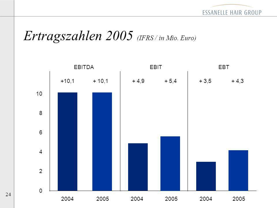 Ertragszahlen 2005 (IFRS / in Mio. Euro)