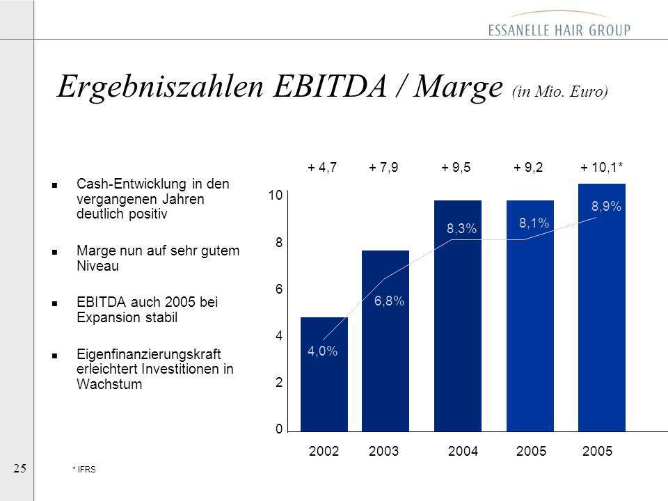Ergebniszahlen EBITDA / Marge (in Mio. Euro)