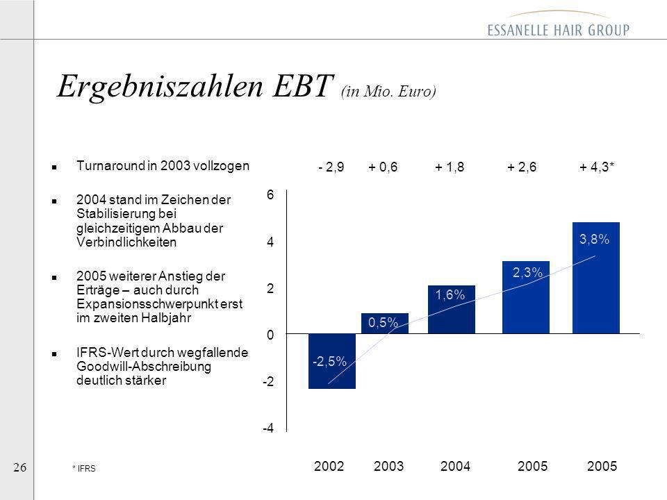 Ergebniszahlen EBT (in Mio. Euro)