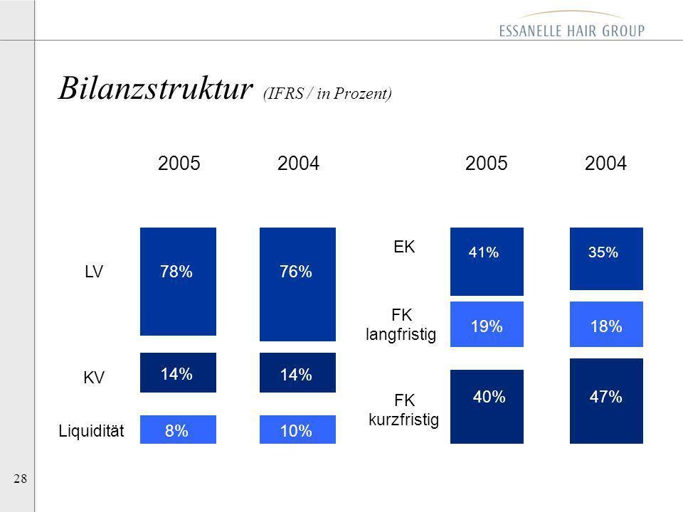 Bilanzstruktur (IFRS / in Prozent)