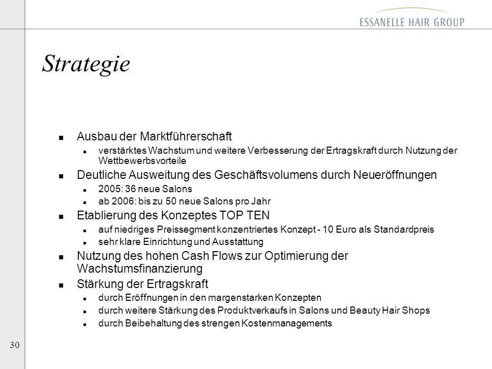 Strategie Ausbau der Marktführerschaft