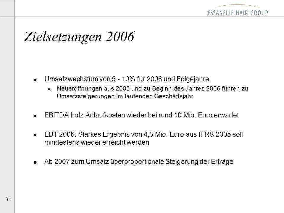 Zielsetzungen 2006 Umsatzwachstum von 5 - 10% für 2006 und Folgejahre