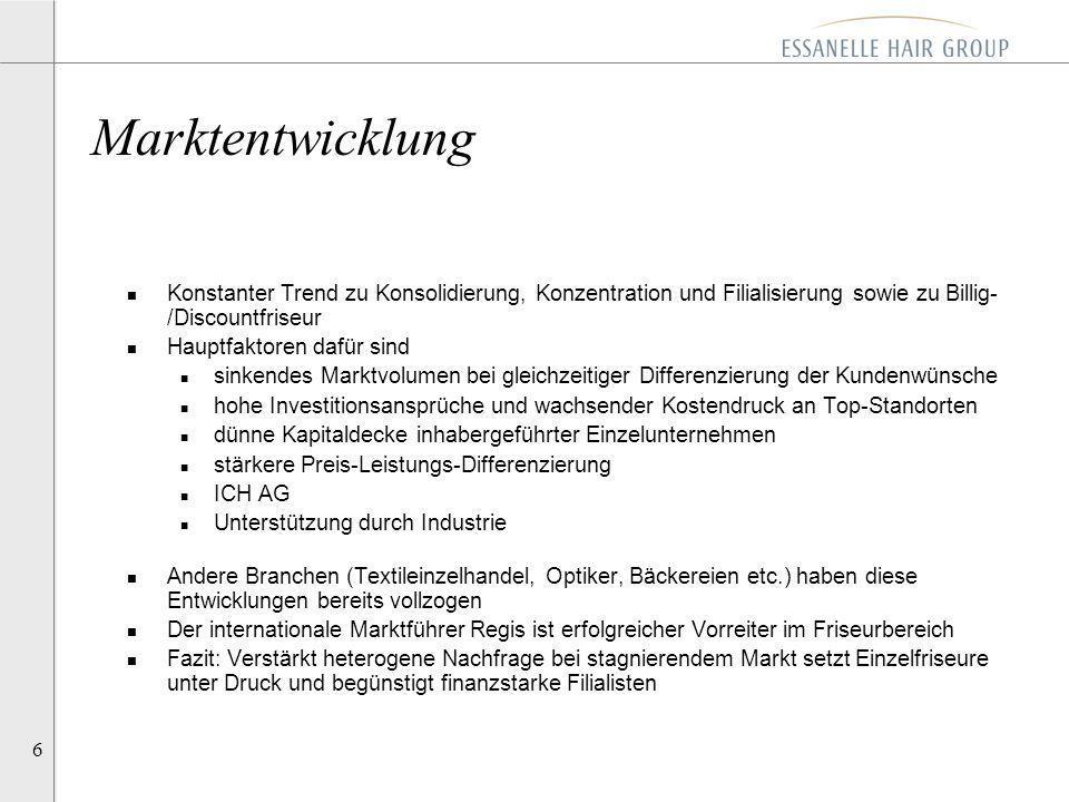 Marktentwicklung Konstanter Trend zu Konsolidierung, Konzentration und Filialisierung sowie zu Billig- /Discountfriseur.
