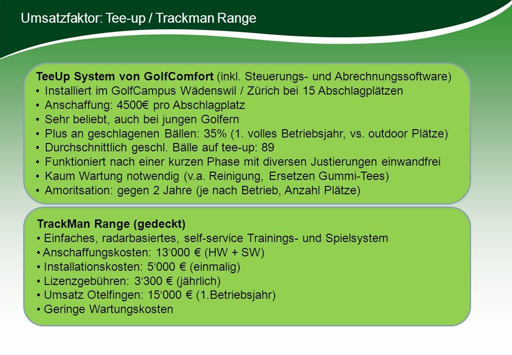 Umsatzfaktor: Tee-up / Trackman Range