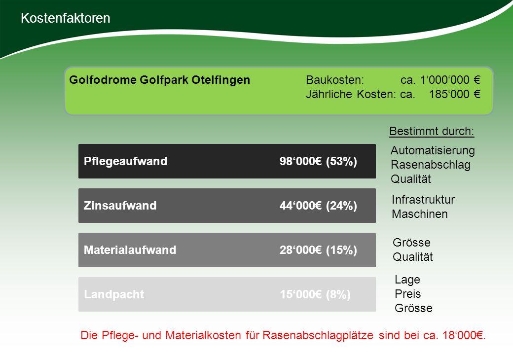 Kostenfaktoren Golfodrome Golfpark Otelfingen Baukosten: ca. 1'000'000 € Jährliche Kosten: ca. 185'000 €
