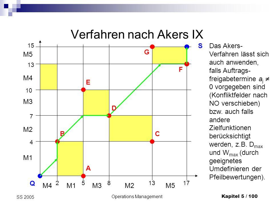 Verfahren nach Akers IX