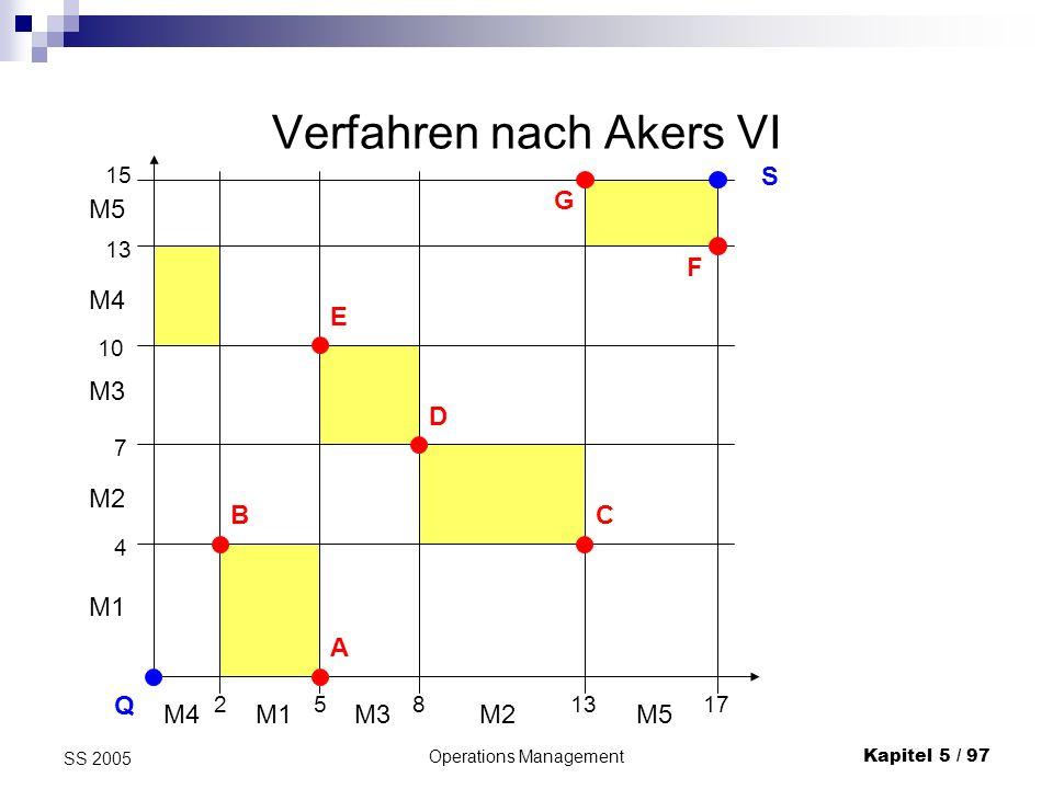 Verfahren nach Akers VI
