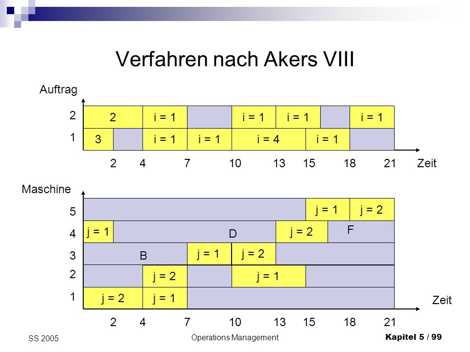 Verfahren nach Akers VIII