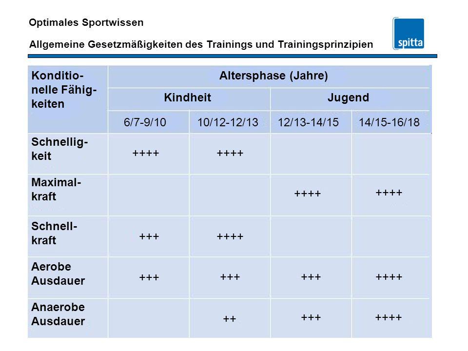 Konditio- nelle Fähig- keiten. Altersphase (Jahre) Kindheit. Jugend. 6/7-9/10. 10/12-12/13. 12/13-14/15.