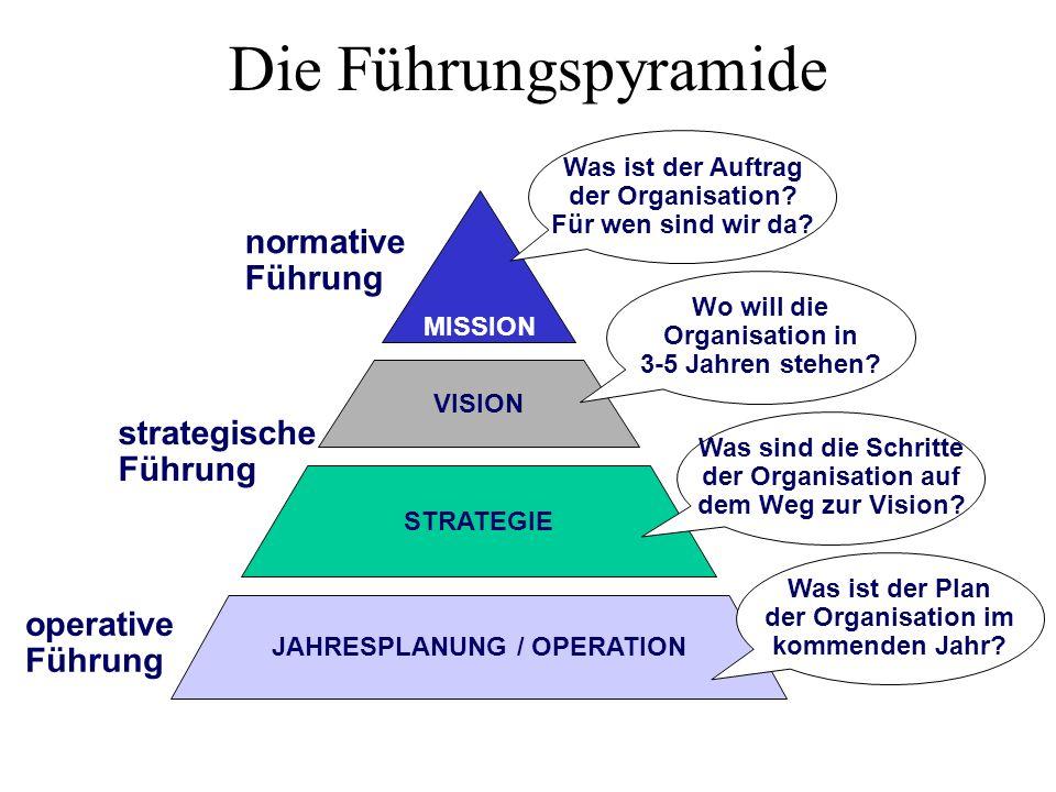 Die Führungspyramide normative Führung strategische Führung operative