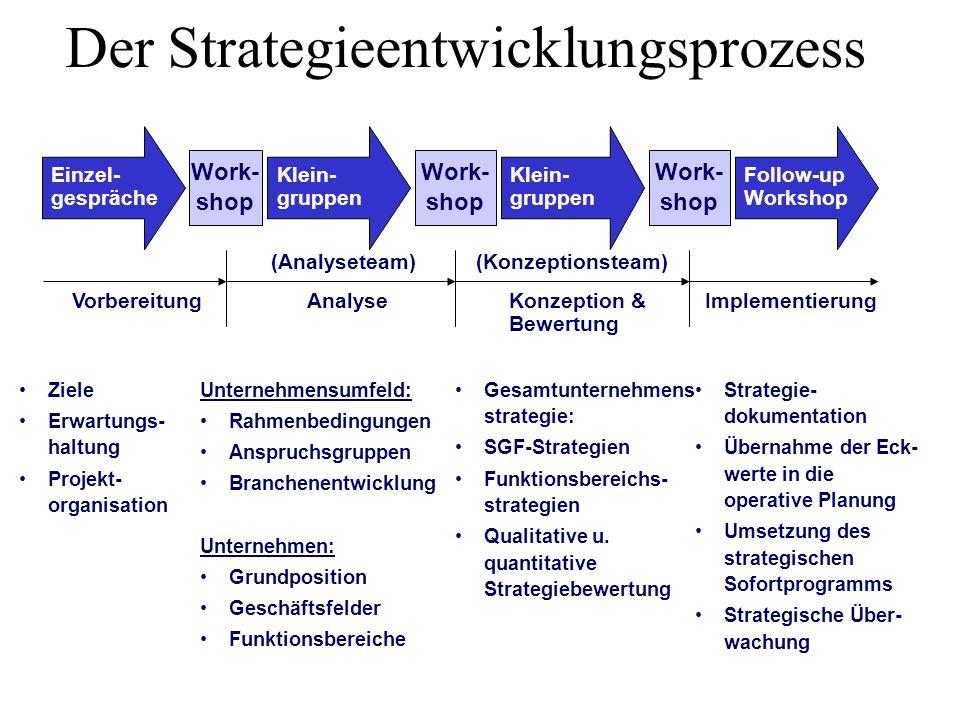 Der Strategieentwicklungsprozess