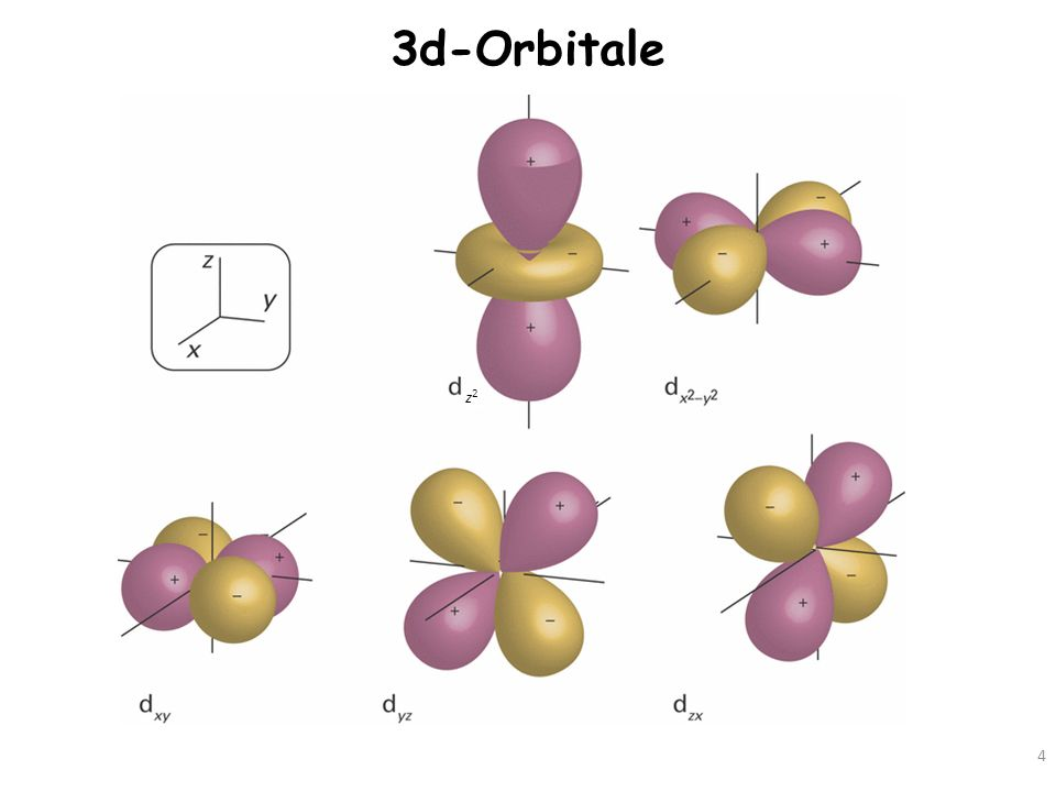 3d-Orbitale z2