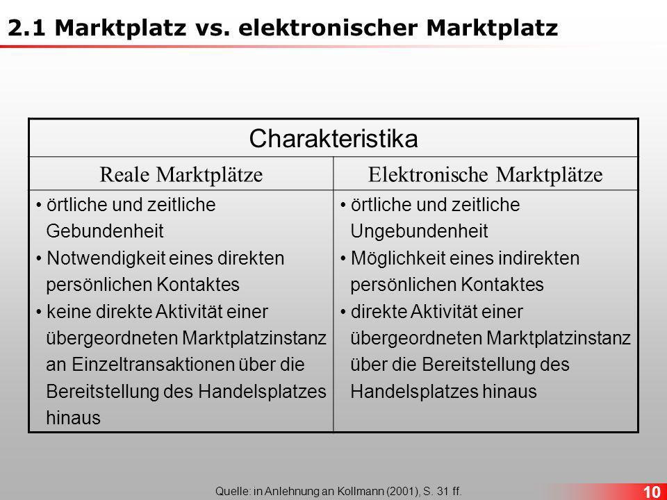 Charakteristika 2.1 Marktplatz vs. elektronischer Marktplatz