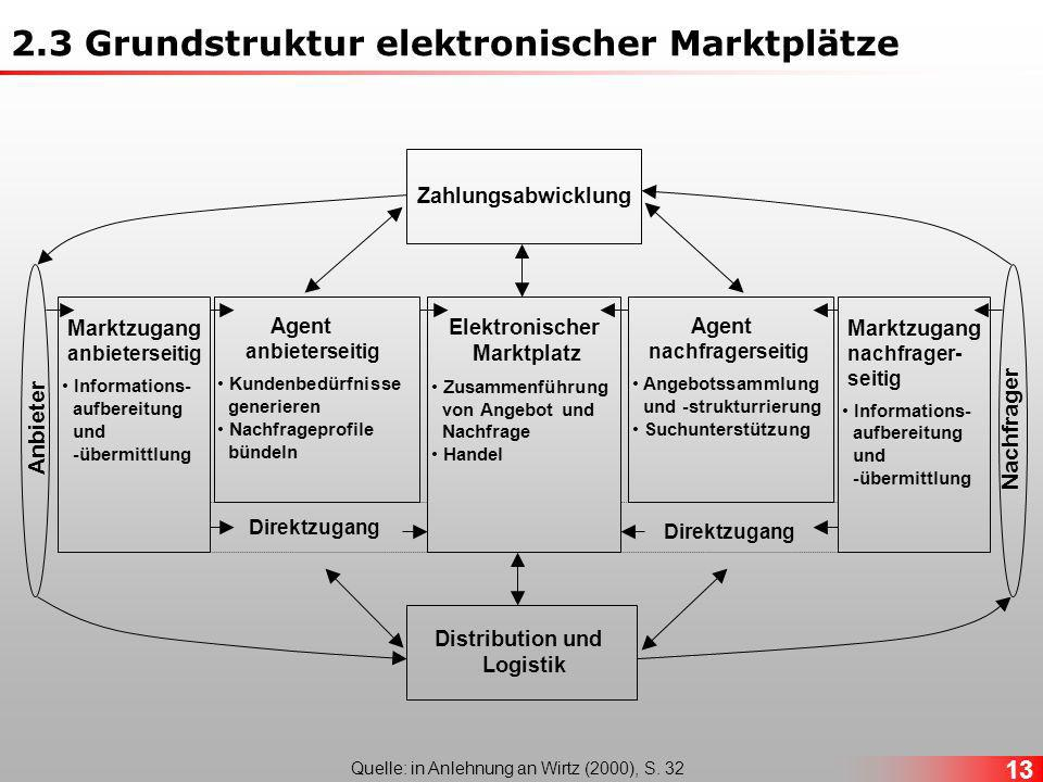 Quelle: in Anlehnung an Wirtz (2000), S. 32