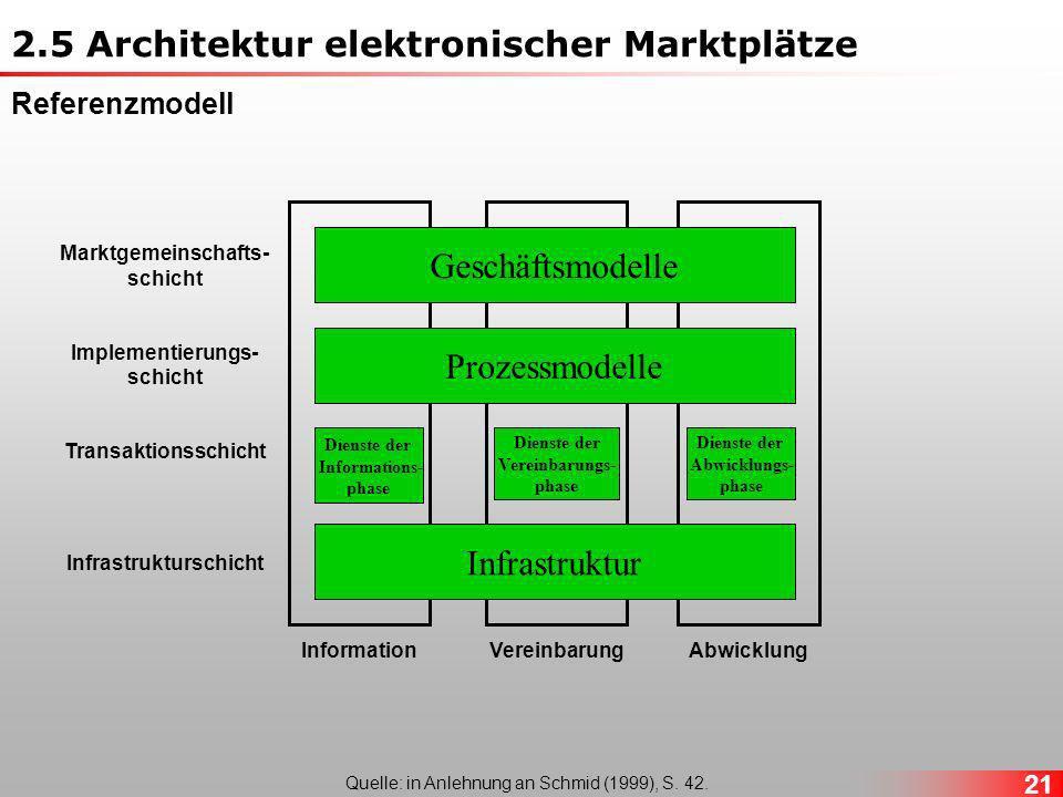 2.5 Architektur elektronischer Marktplätze