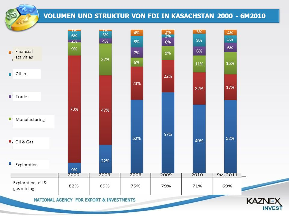 VOLUMEN UND STRUKTUR VON FDI IN KASACHSTAN 2000 - 6M2010