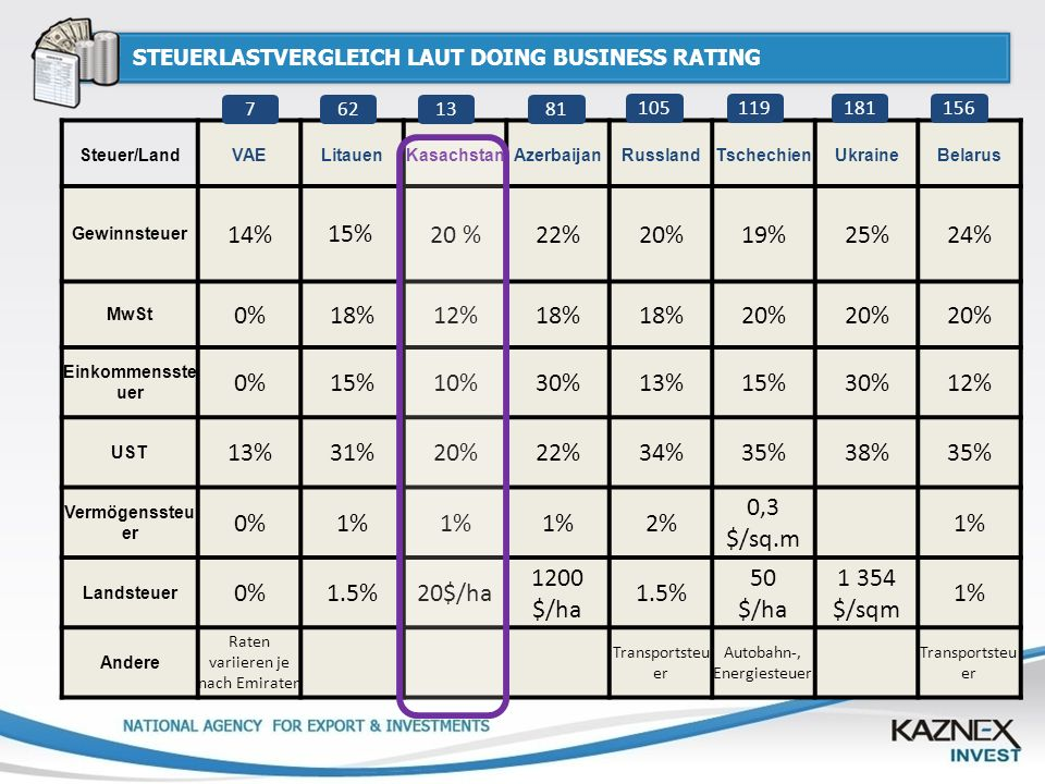 STEUERLASTVERGLEICH LAUT DOING BUSINESS RATING