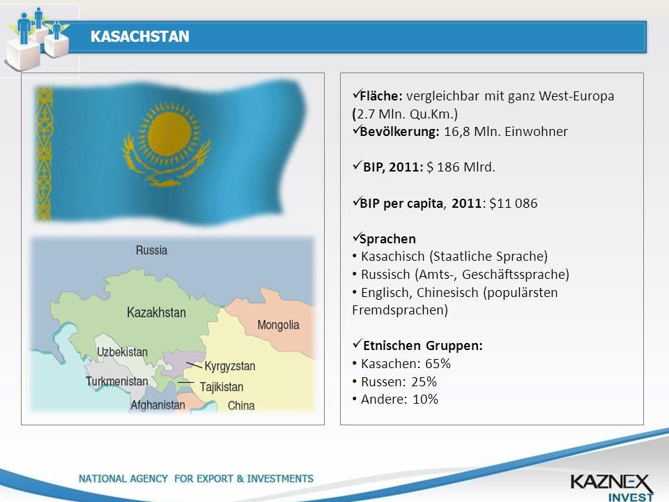 KASACHSTAN Fläche: vergleichbar mit ganz West-Europa (2.7 Mln. Qu.Km.) Bevölkerung: 16,8 Mln. Einwohner.