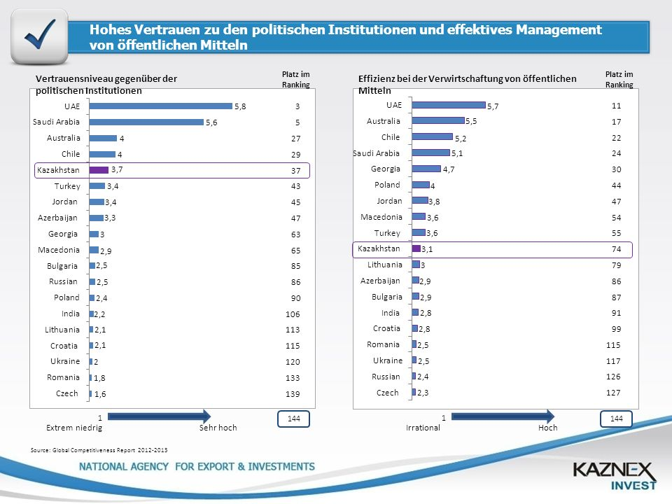 Hohes Vertrauen zu den politischen Institutionen und effektives Management von öffentlichen Mitteln