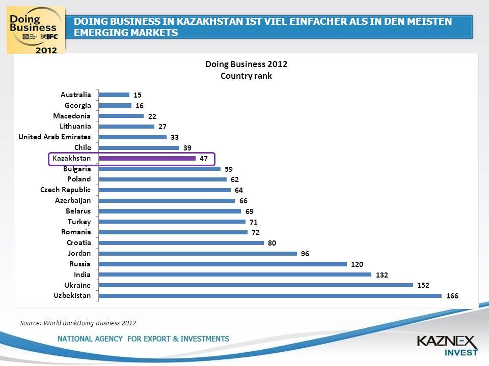 DOING BUSINESS IN KAZAKHSTAN IST VIEL EINFACHER ALS IN DEN MEISTEN EMERGING MARKETS