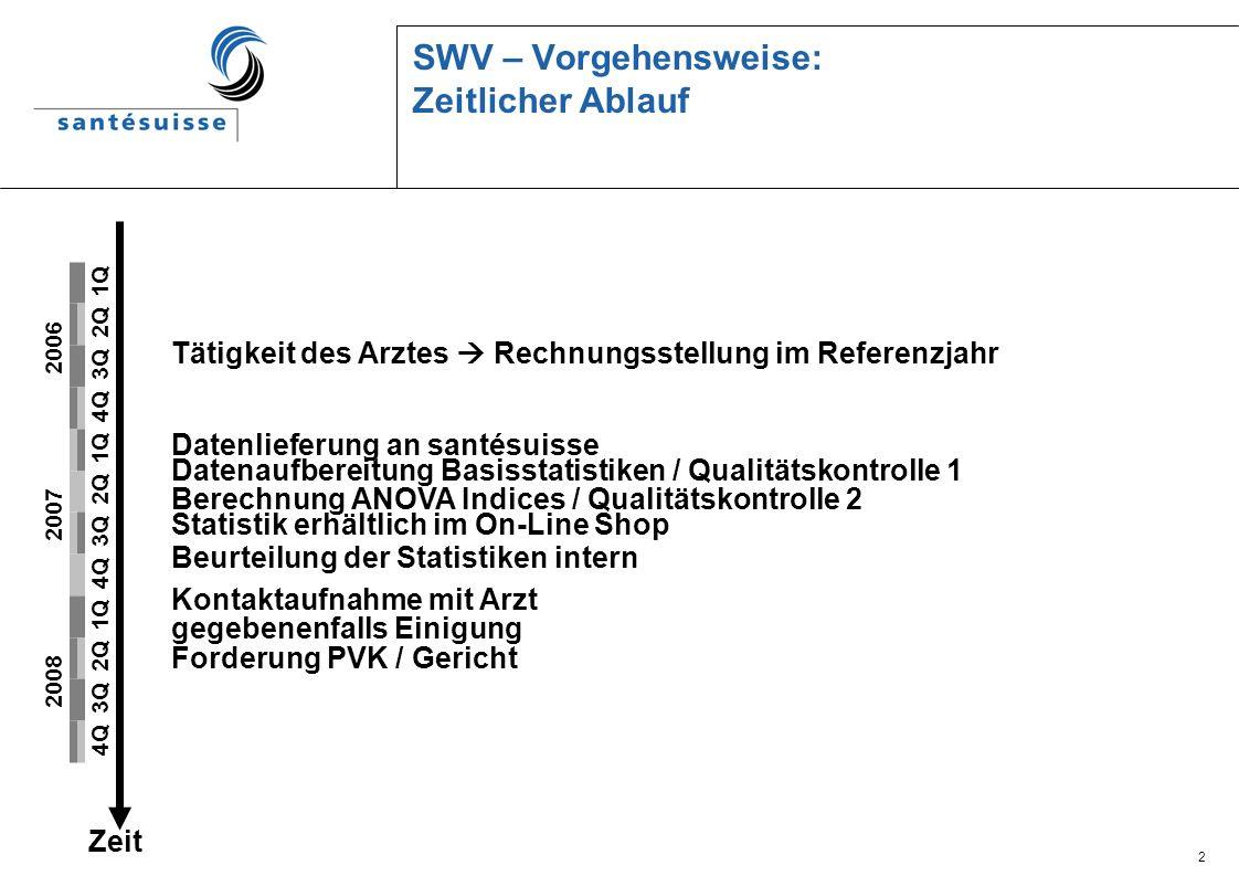 SWV – Vorgehensweise: Zeitlicher Ablauf