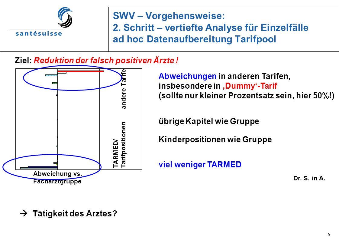 SWV – Vorgehensweise: 2. Schritt – vertiefte Analyse für Einzelfälle ad hoc Datenaufbereitung Tarifpool
