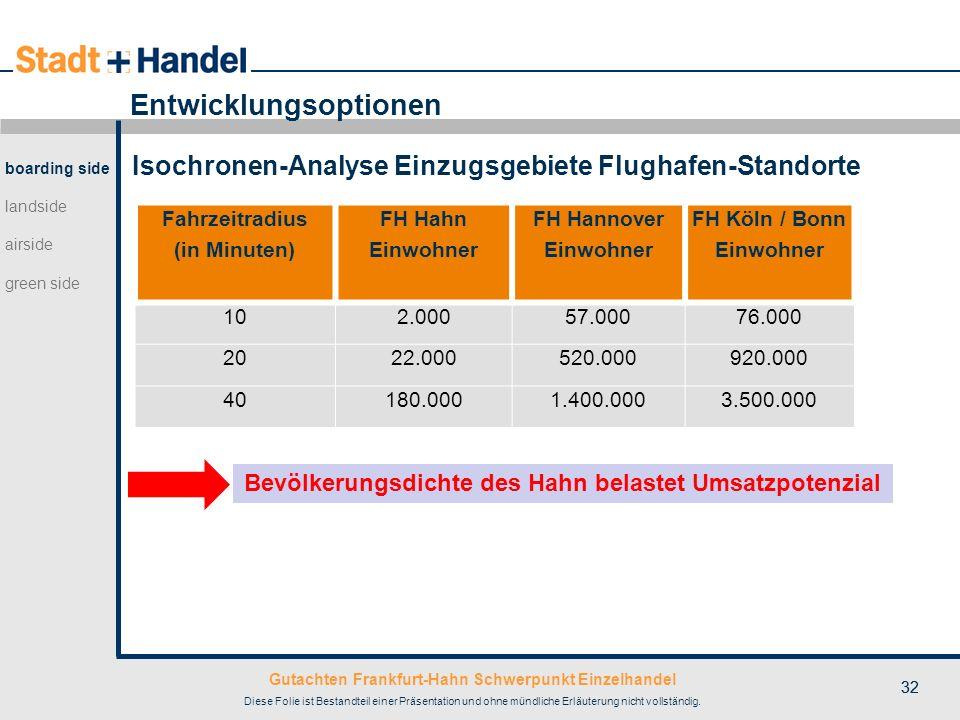 Fahrzeitradius (in Minuten) FH Köln / Bonn Einwohner